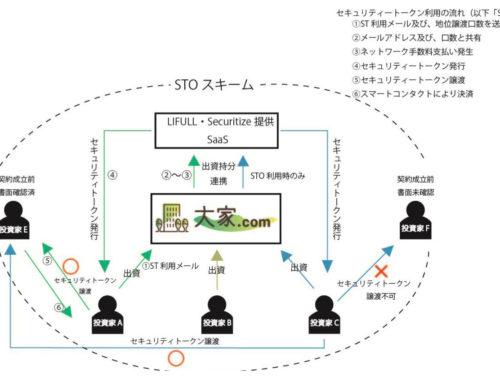 不動産特定共同事業者向け STO スキームを導入します!!